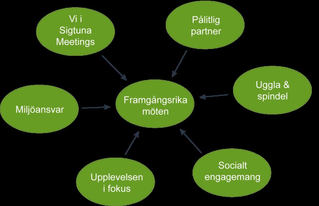 Stora Brännbos hållbarhetsområden i cirklar med pilar mot framgångsrika möten i mitten