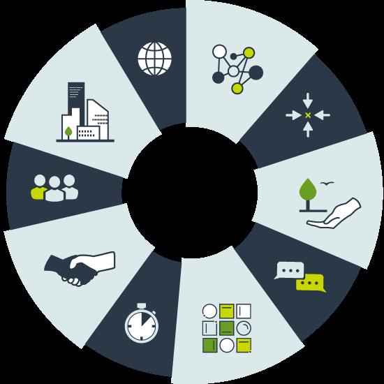 En cirkulär fylld med 10 olika områden representerade med ikoner så som för miljö, processer, samhälle och medarbetare.