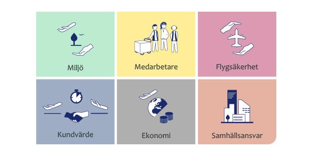 Grafik på West Atlantics sex hållbarhetsområden: Miljö, personal, flygsäkerhet, kundvärde, ekonomi och samhällsansvar
