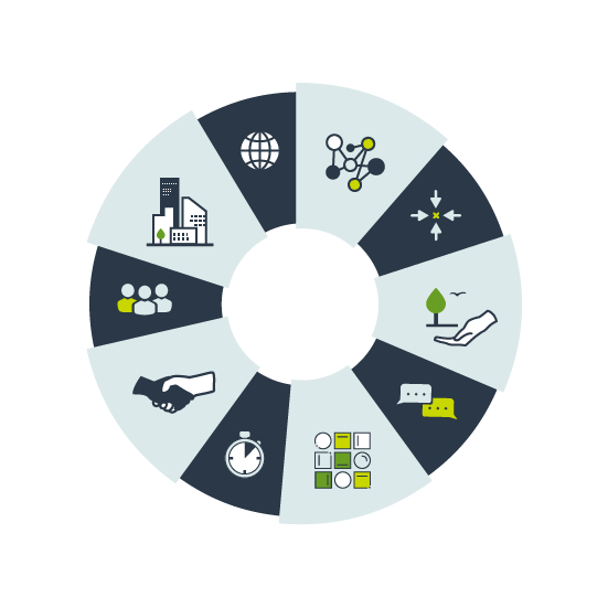 En cirkel som är uppdelad i 10 sektioner med olika ikoner inom för att representera olika hållbarhetsmål